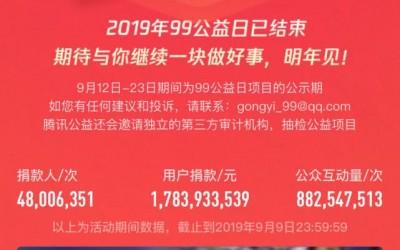99公益日全线绽放:4800万人次捐款17.83亿元